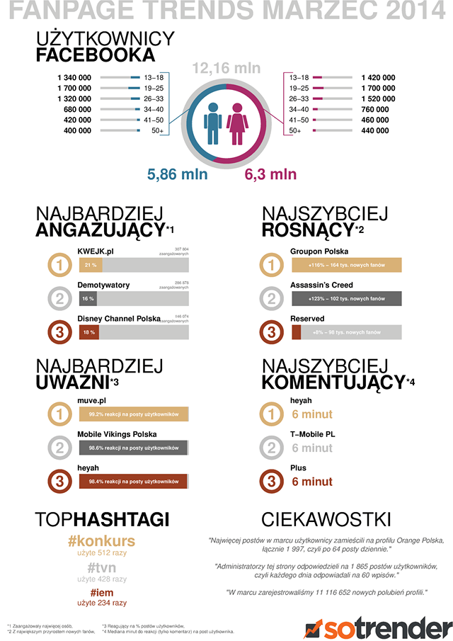 Raport Sotrender - MDA
