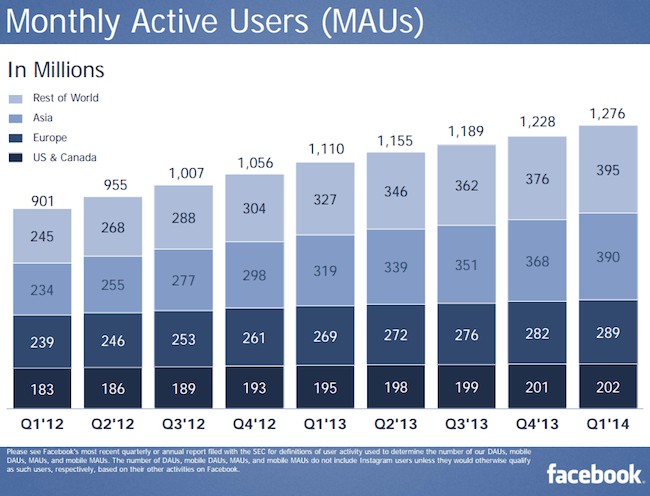 Facebook-1Q-2014-monthly-activer-users